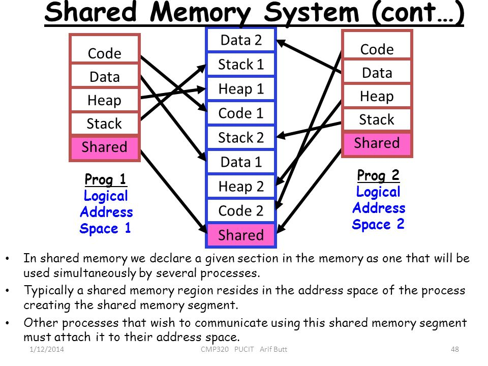 Shared Memory System (cont…)