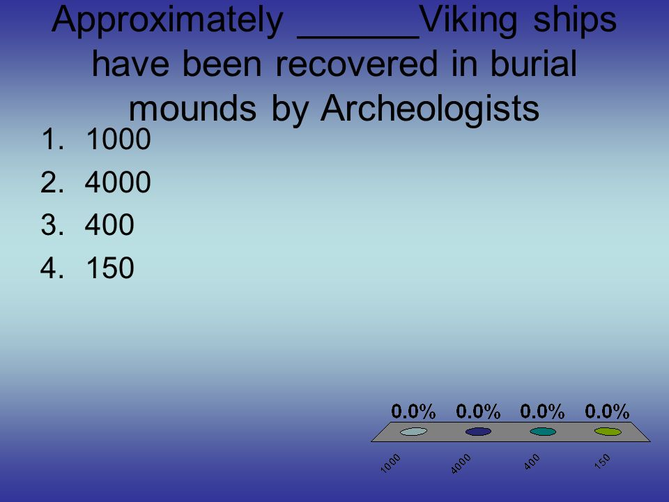 Approximately ______Viking ships have been recovered in burial mounds by Archeologists