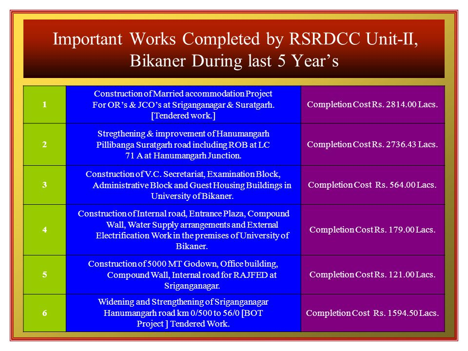 Important Works Completed by RSRDCC Unit-II, Bikaner During last 5 Year's