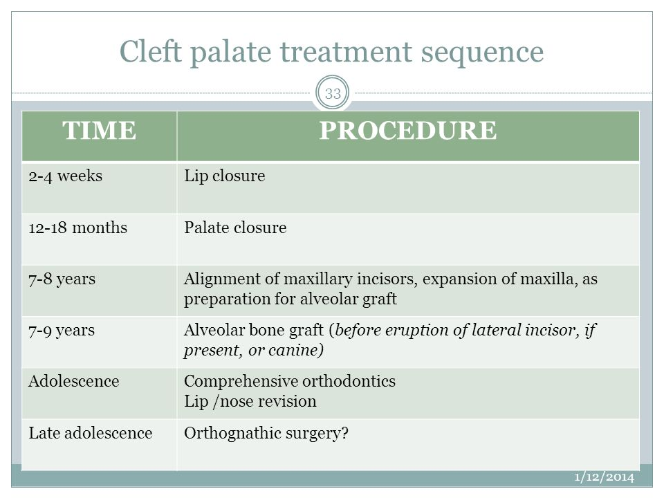 Cleft palate treatment sequence