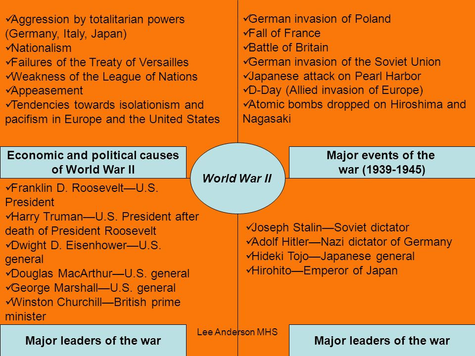 Aggression by totalitarian powers (Germany, Italy, Japan) Nationalism