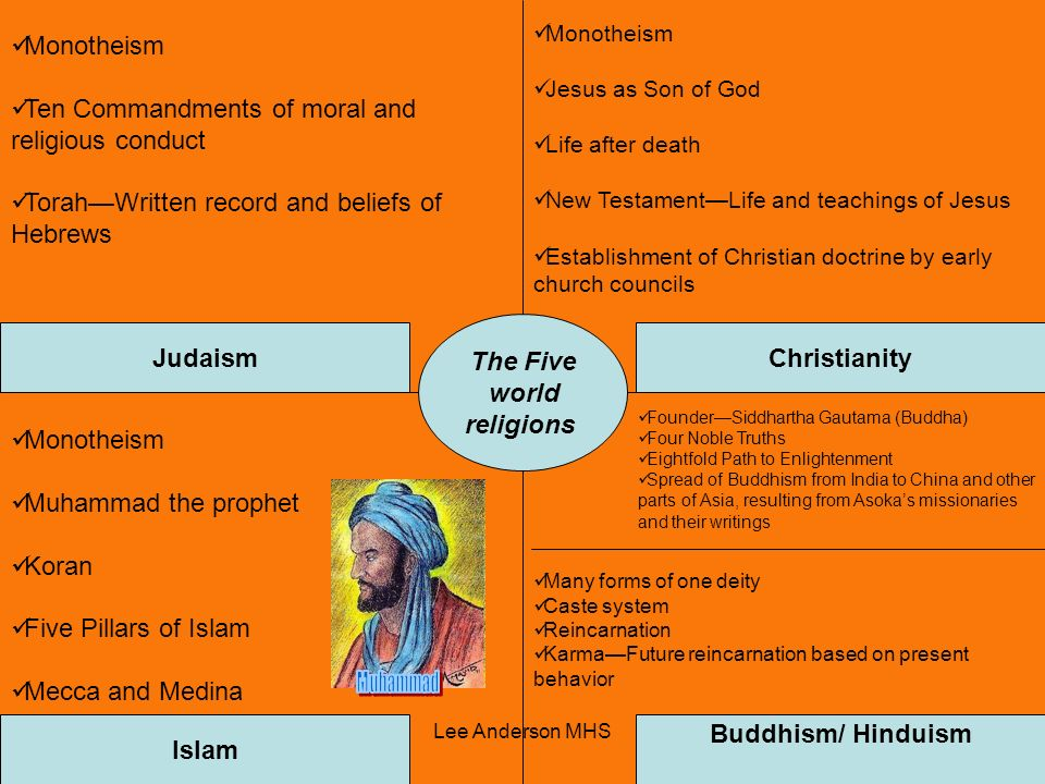 The Five world Judaism Christianity Islam Buddhism/ Hinduism