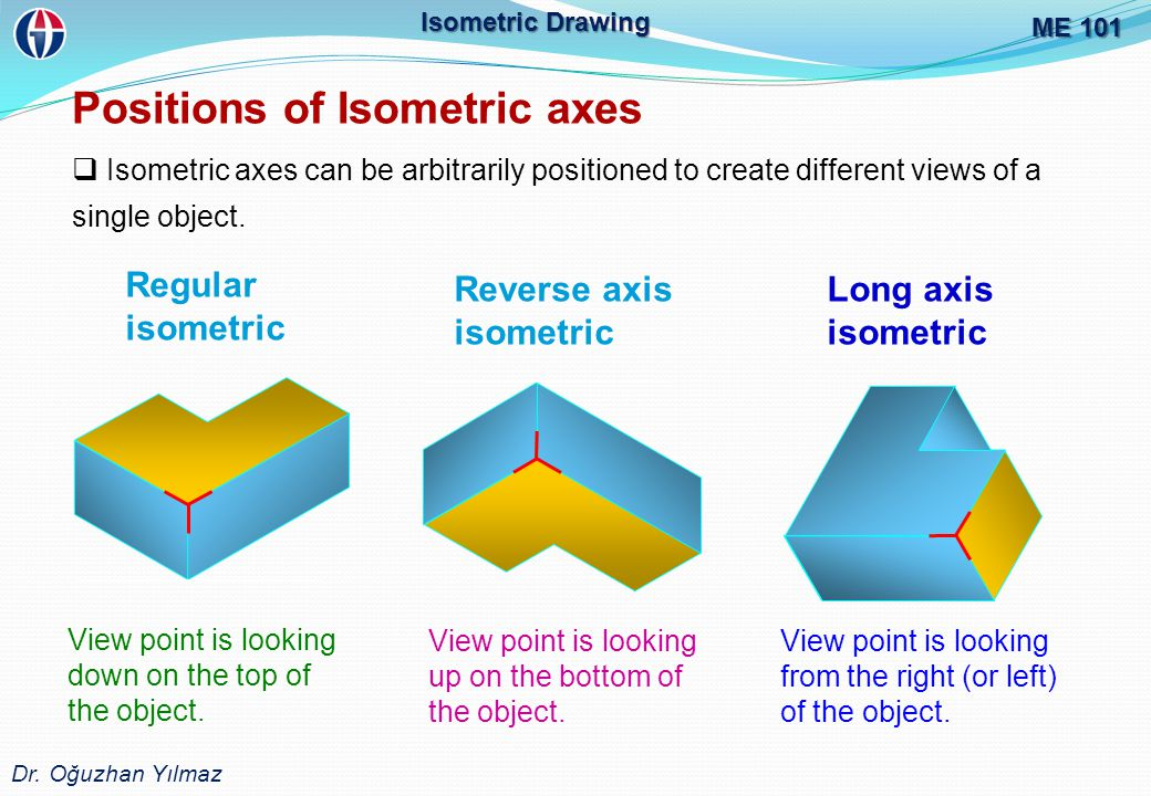 Positions of Isometric axes
