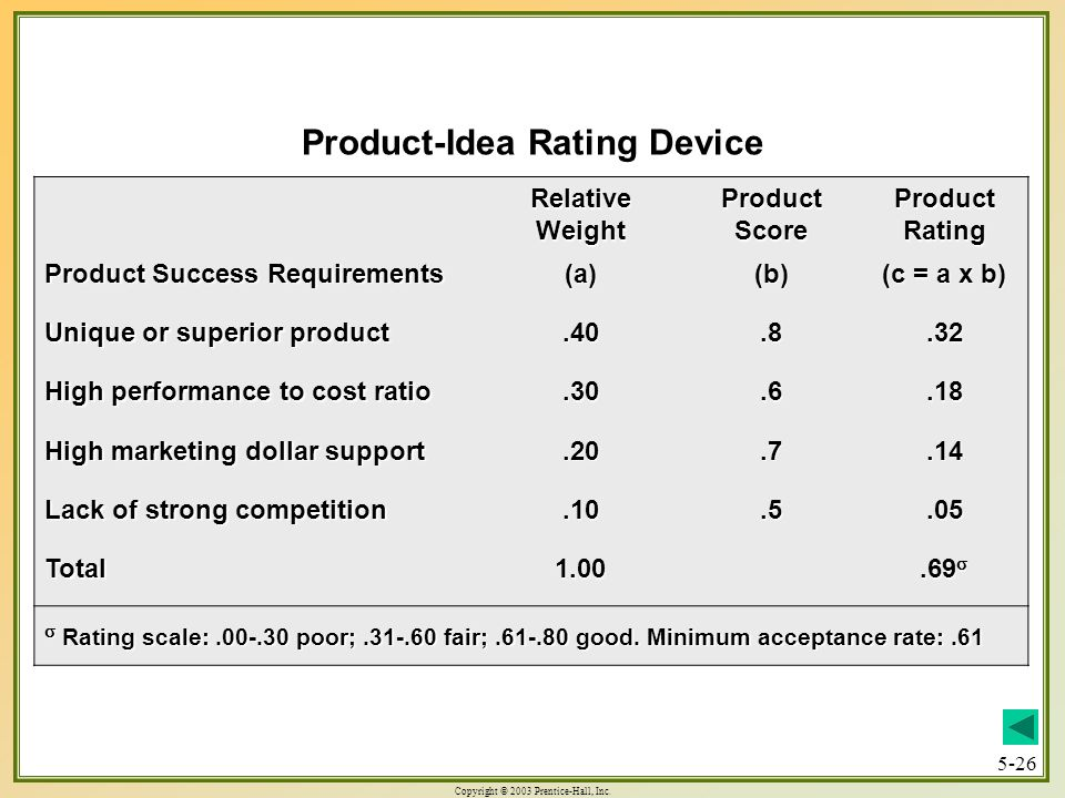 Product-Idea Rating Device