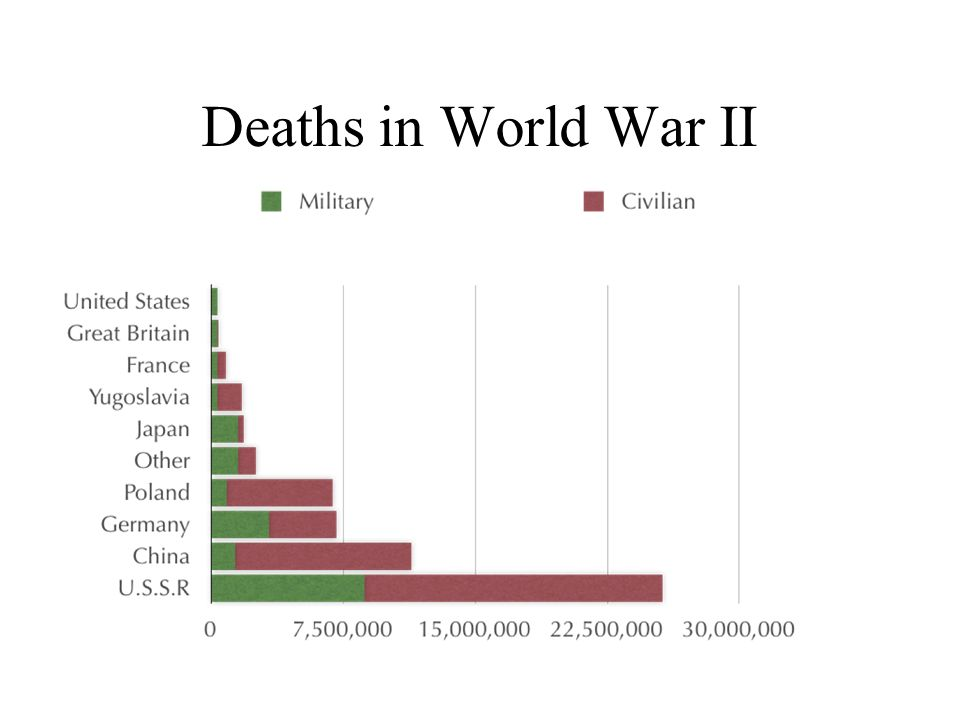 Deaths in World War II