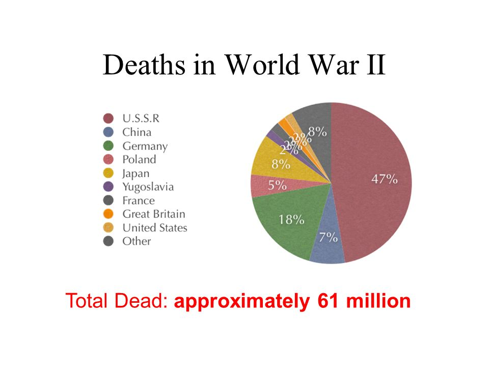Total Dead: approximately 61 million