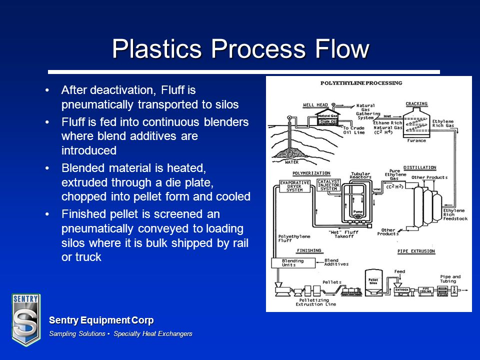 Plastics Process Flow After deactivation, Fluff is pneumatically transported to silos.