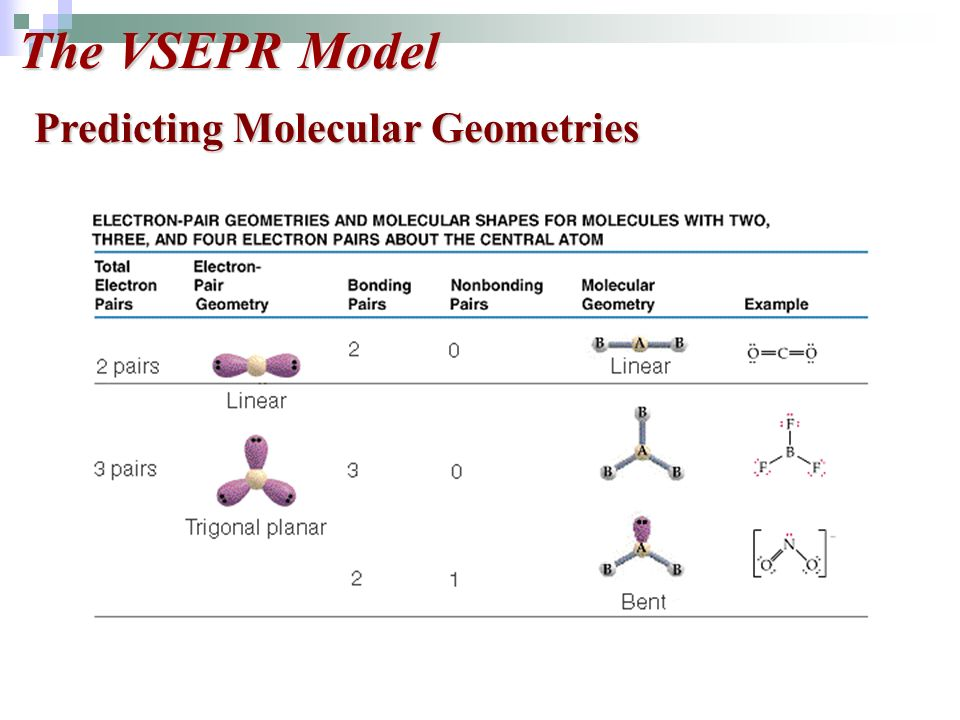 The VSEPR Model Predicting Molecular Geometries