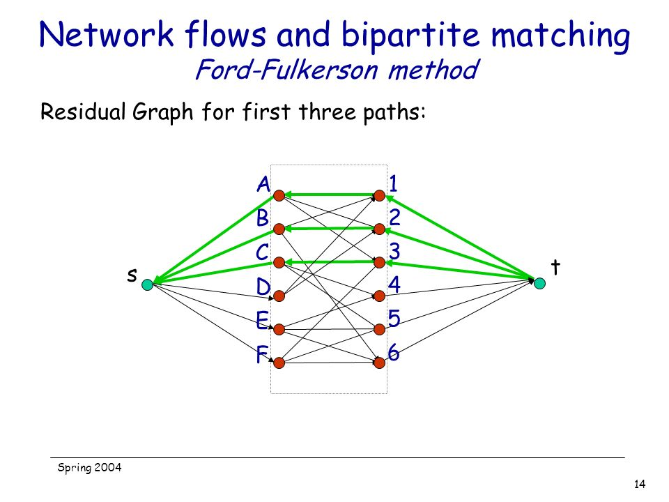 Network flows and bipartite matching Ford-Fulkerson method