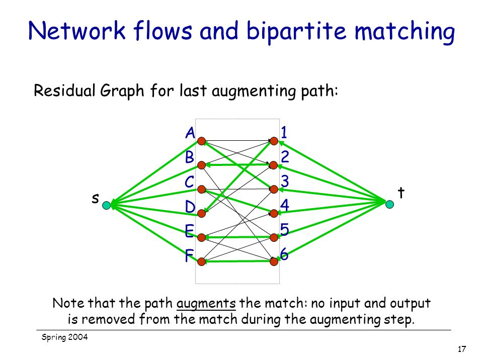 Network flows and bipartite matching