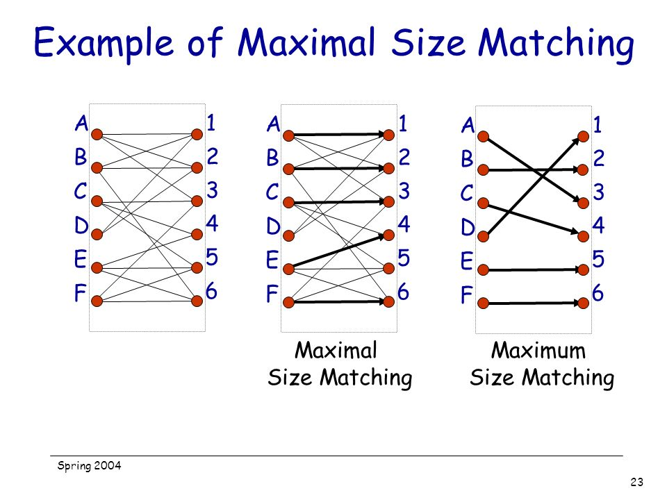 Example of Maximal Size Matching