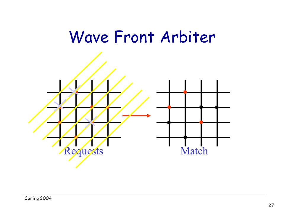 Wave Front Arbiter Requests Match Spring 2004