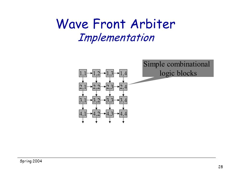 Wave Front Arbiter Implementation