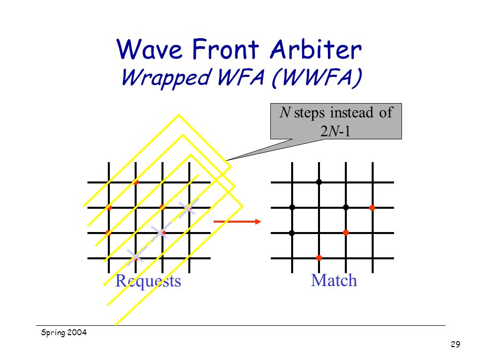 Wave Front Arbiter Wrapped WFA (WWFA)