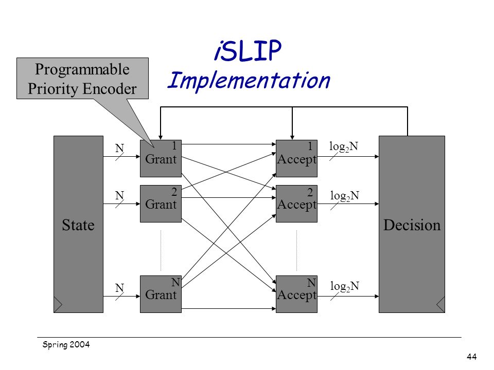 iSLIP Implementation Programmable Priority Encoder State Decision