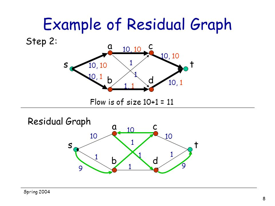 Example of Residual Graph