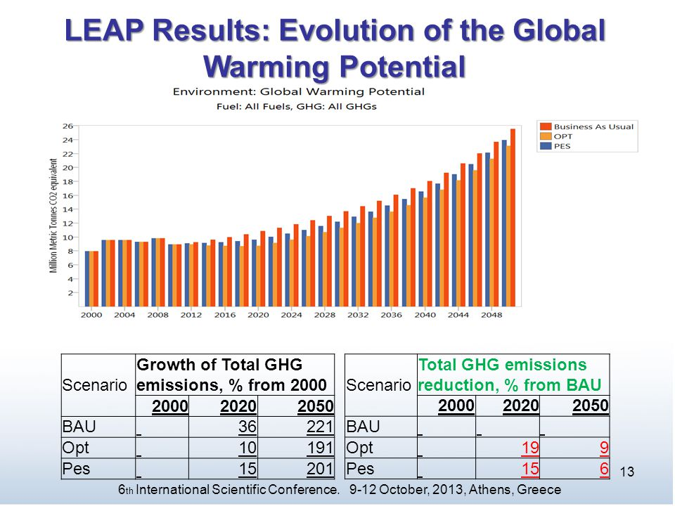 LEAP Results: Evolution of the Global Warming Potential
