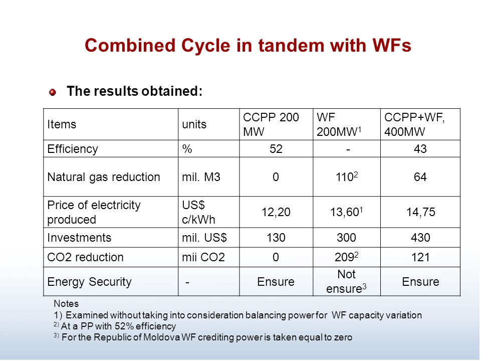 Combined Cycle in tandem with WFs