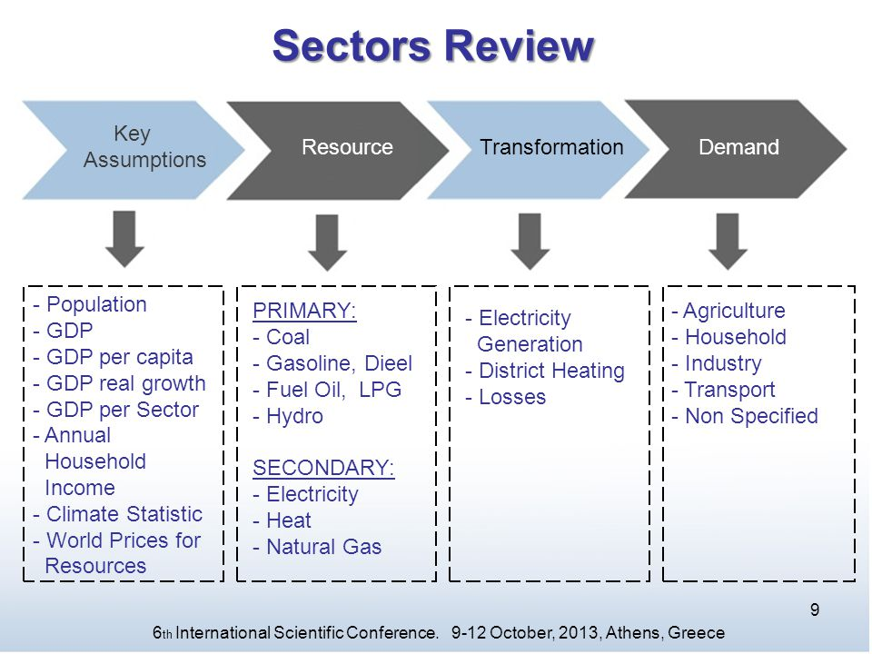 Sectors Review Key Assumptions Resource Transformation Demand