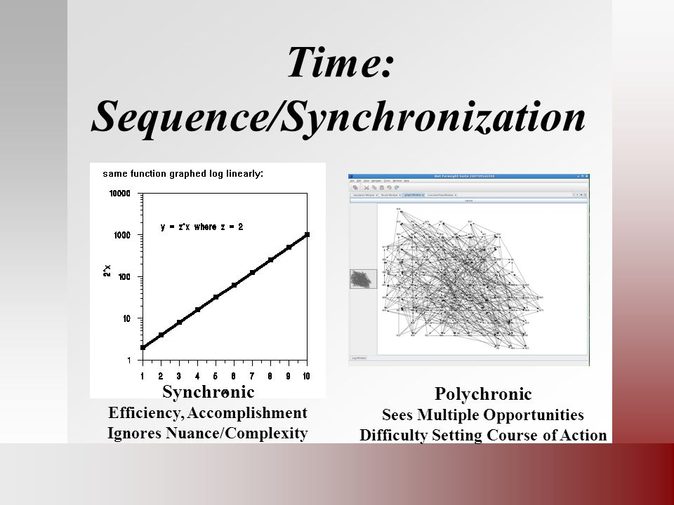 Time: Sequence/Synchronization