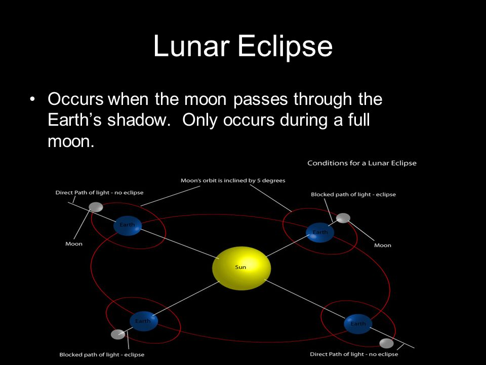 Lunar Eclipse Occurs when the moon passes through the Earth's shadow.