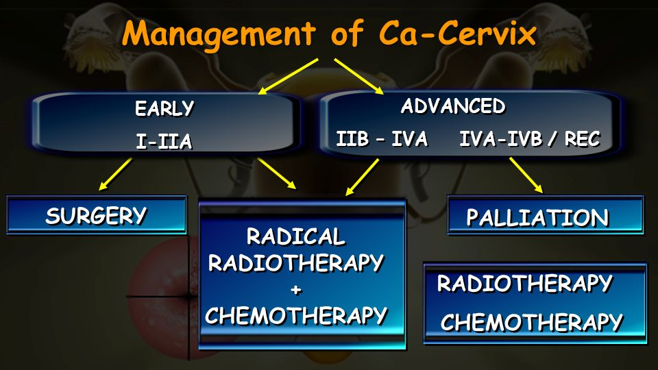 Management of Ca-Cervix