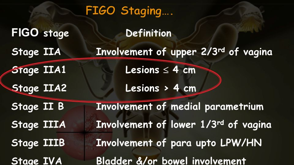FIGO Staging…. FIGO stage Definition