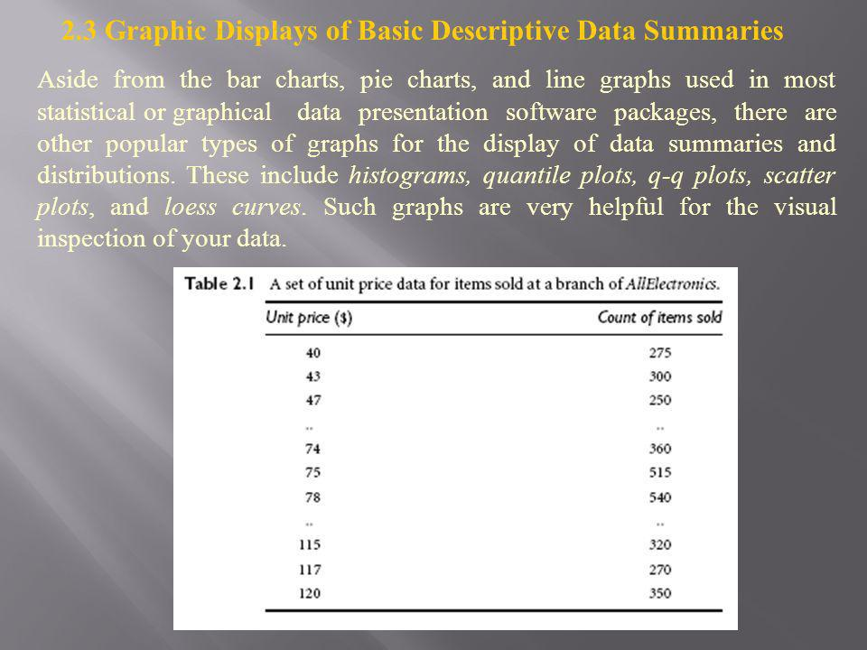 2.3 Graphic Displays of Basic Descriptive Data Summaries