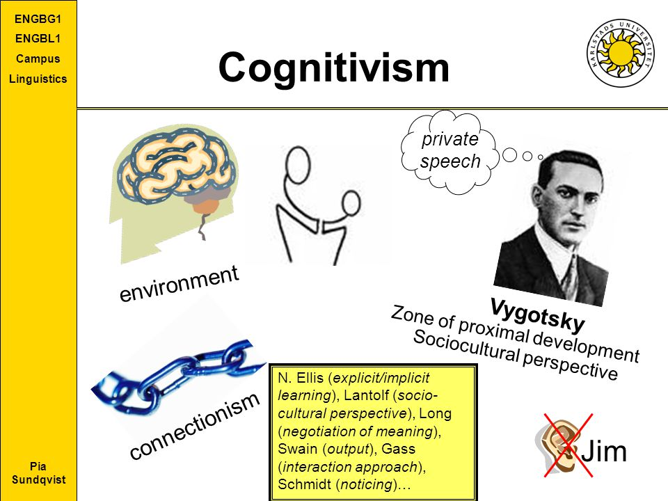 Cognitivism Jim environment Vygotsky connectionism private speech