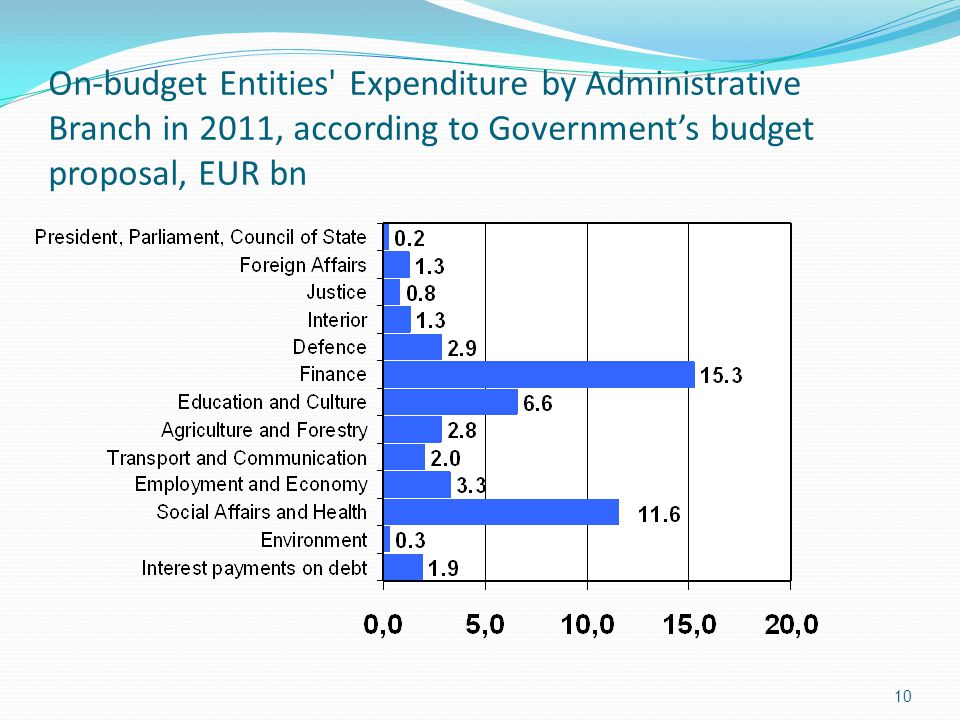 On-budget Entities Expenditure by Administrative Branch in 2011, according to Government's budget proposal, EUR bn