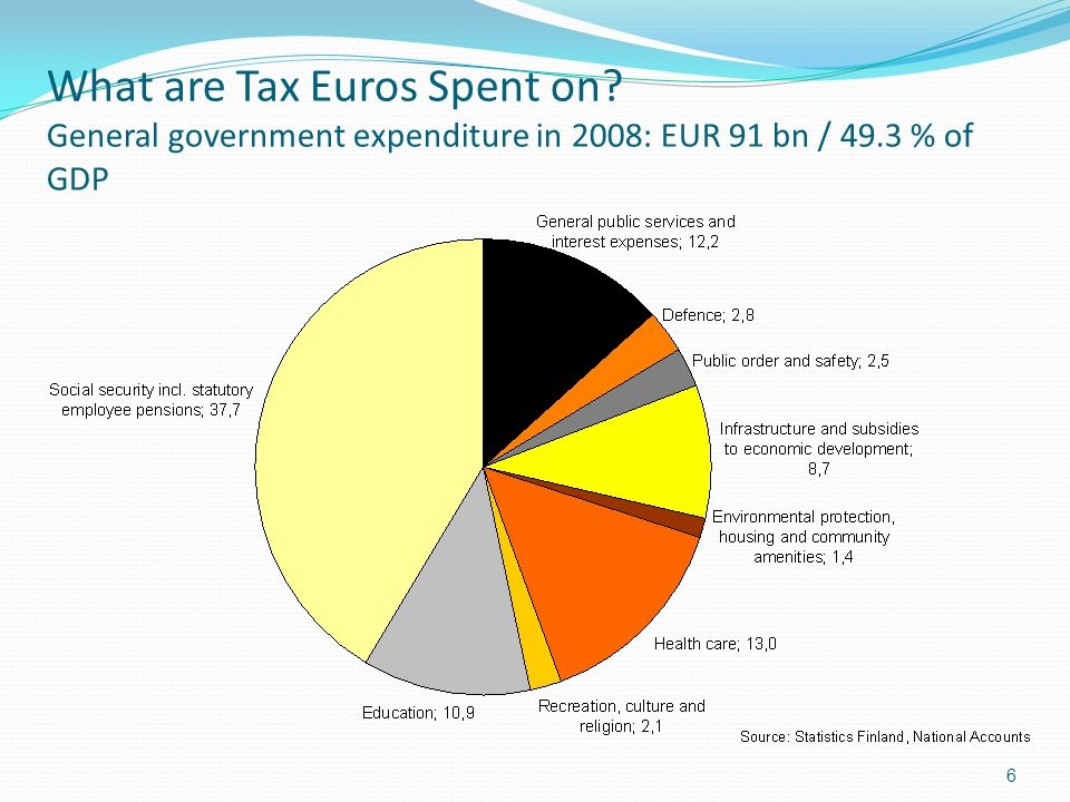 What are Tax Euros Spent on