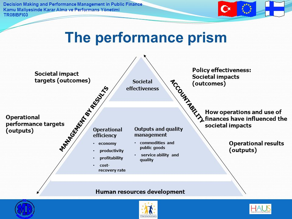 The performance prism Policy effectiveness: Societal impacts