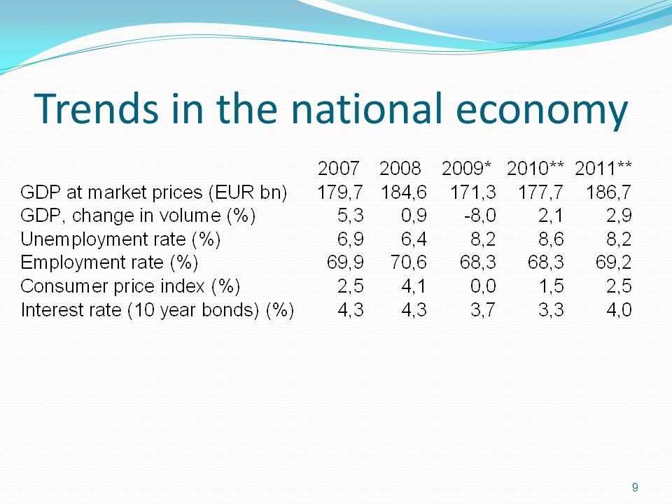 Trends in the national economy
