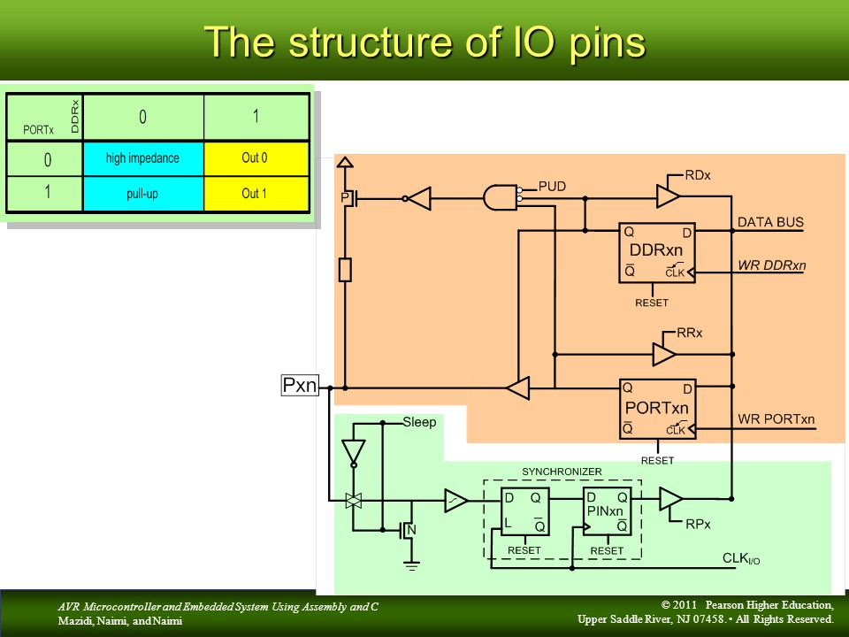 The structure of IO pins