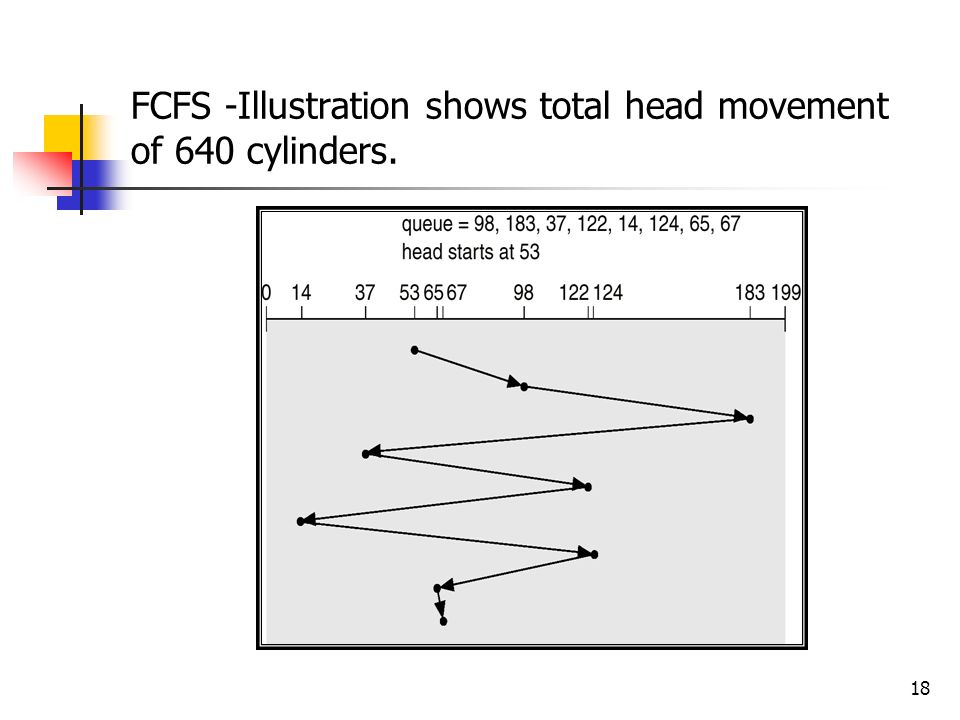 FCFS -Illustration shows total head movement of 640 cylinders.