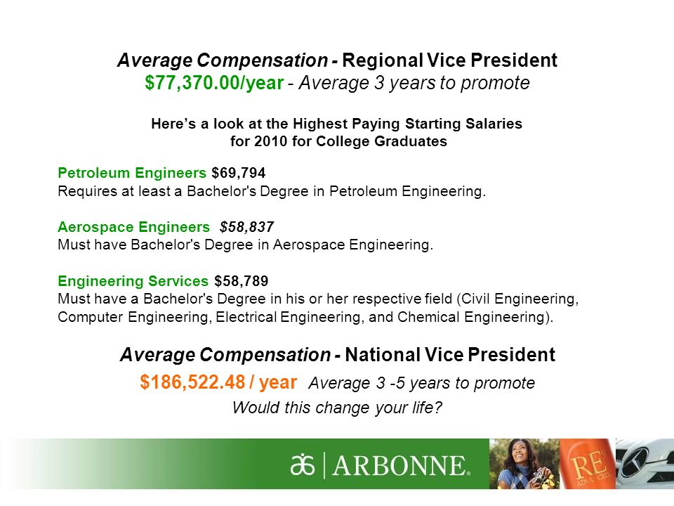 Average Compensation - National Vice President