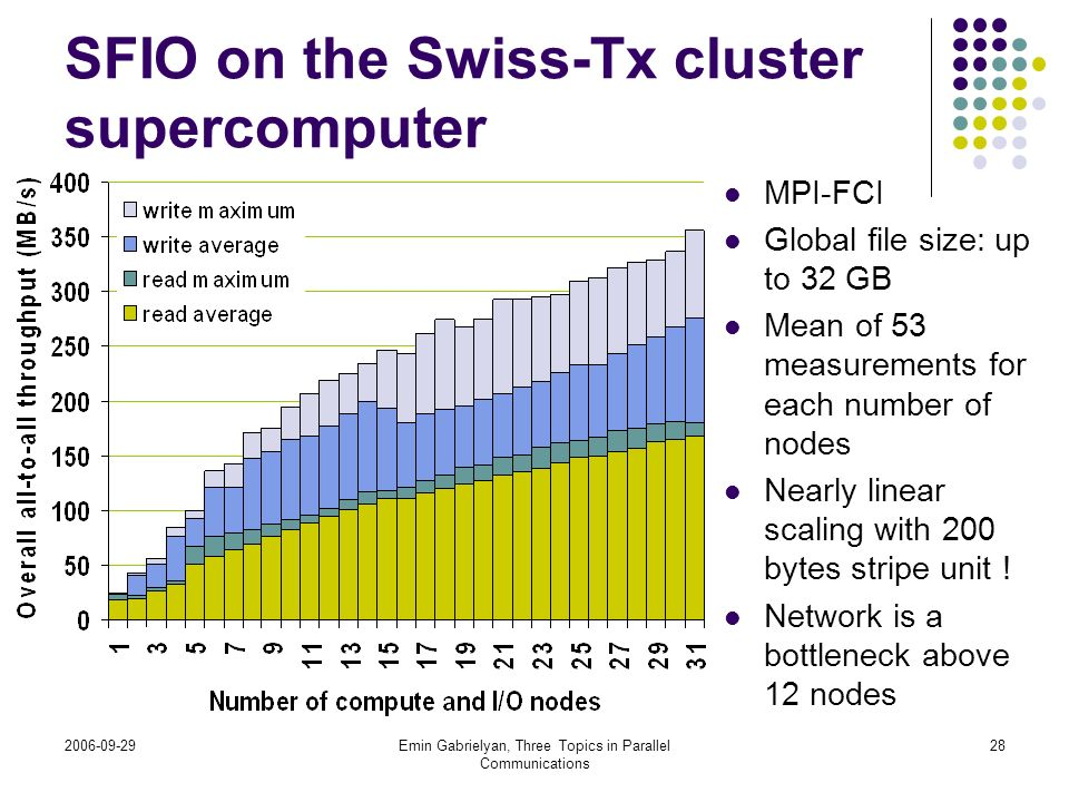 SFIO on the Swiss-Tx cluster supercomputer