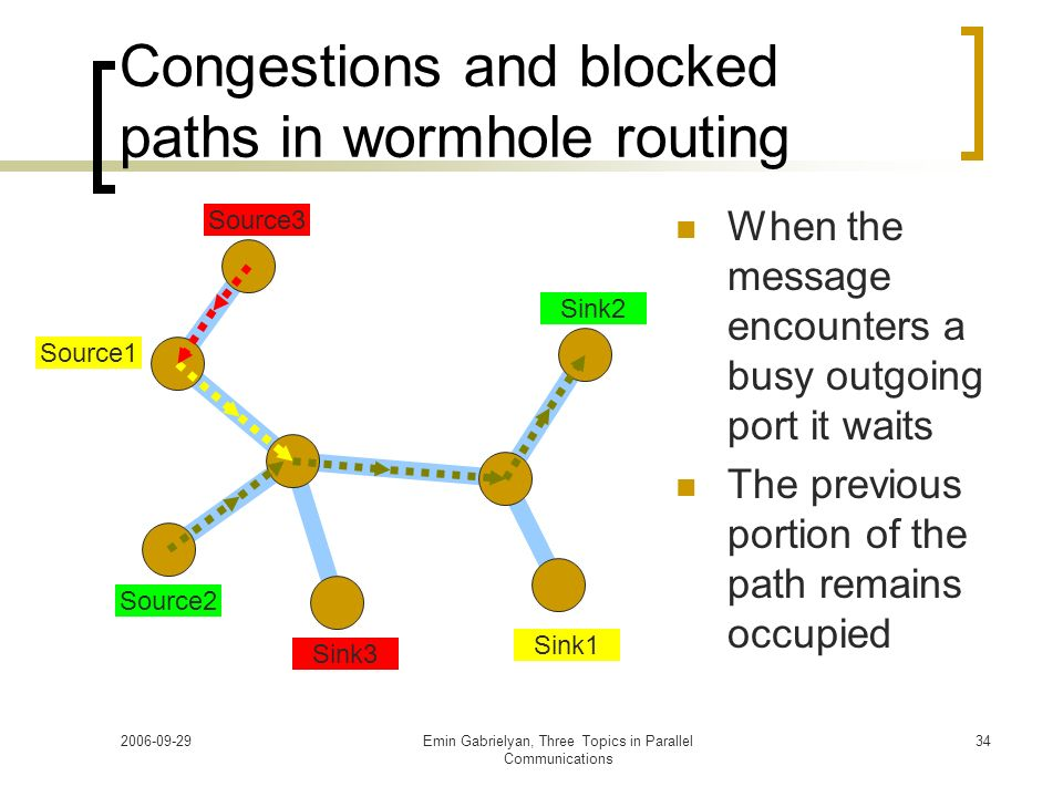 Congestions and blocked paths in wormhole routing