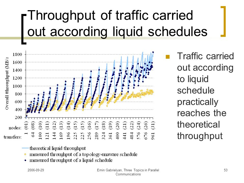 Throughput of traffic carried out according liquid schedules