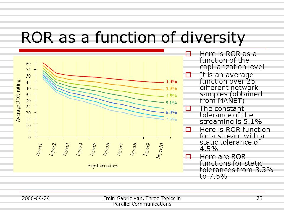 ROR as a function of diversity