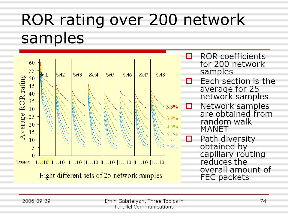 ROR rating over 200 network samples