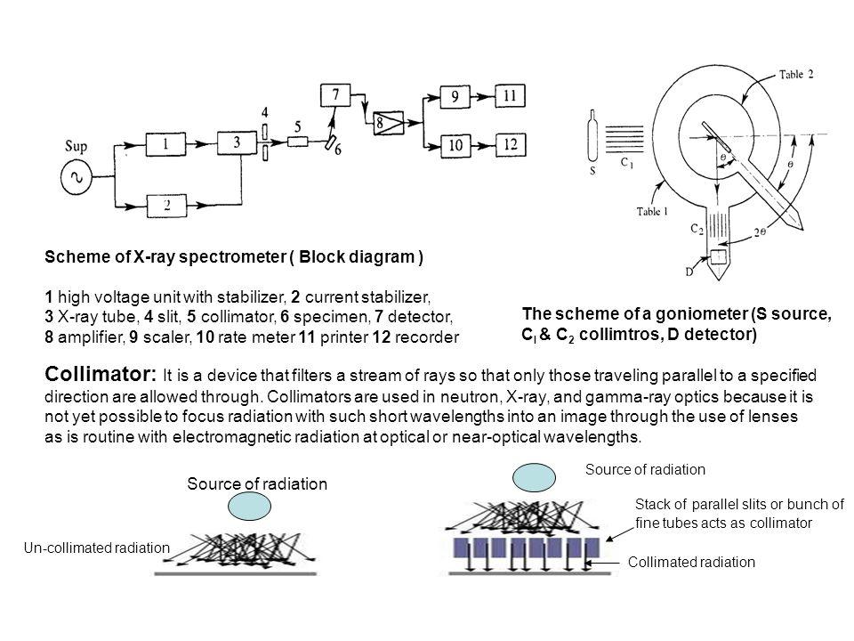 scheme of x-ray spectrometer ( block diagram )