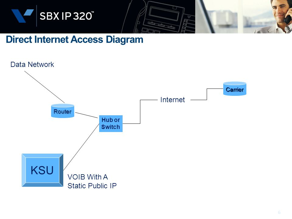KSU Direct Internet Access Diagram Data Network Internet