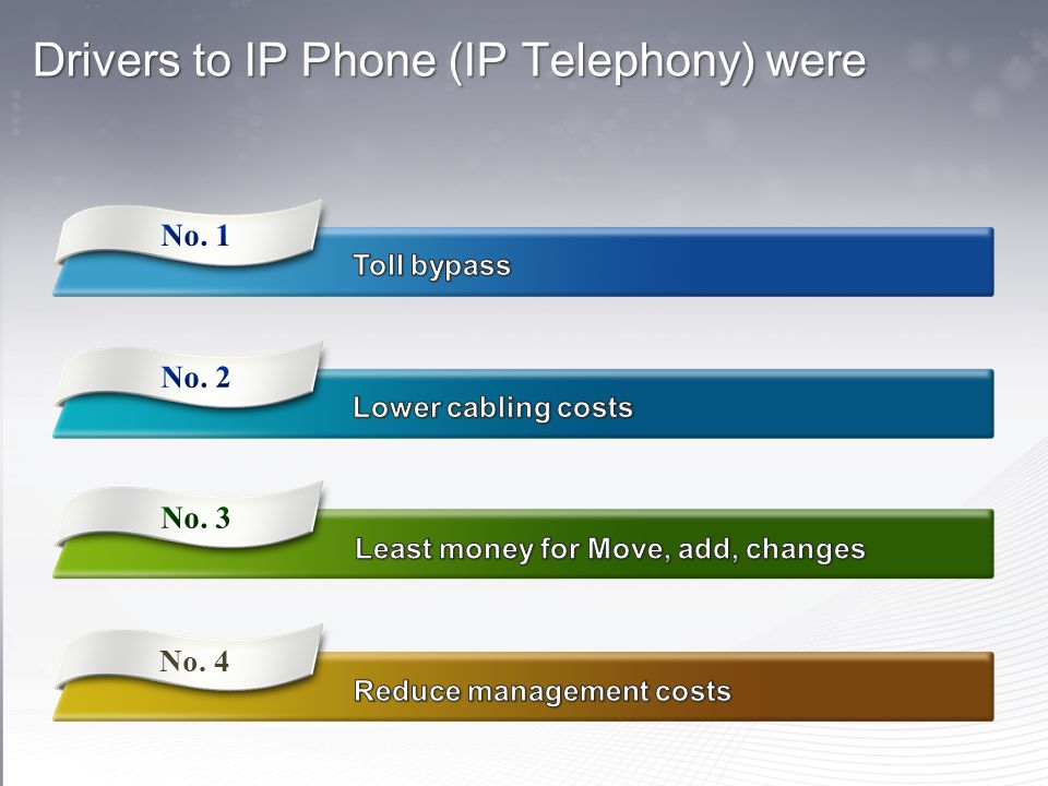 Drivers to IP Phone (IP Telephony) were