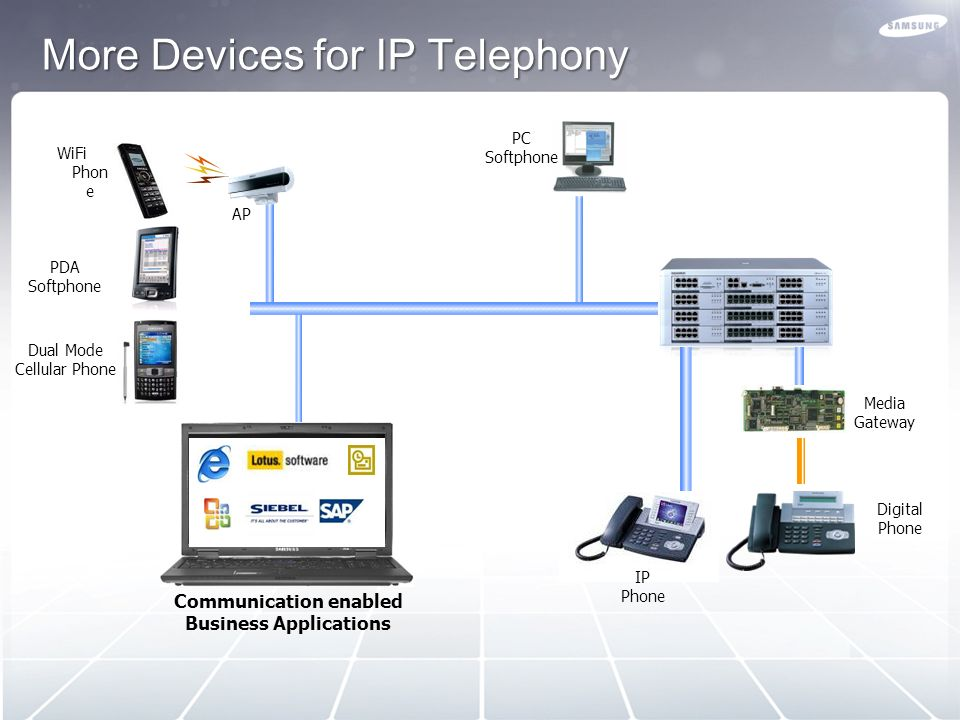 More Devices for IP Telephony