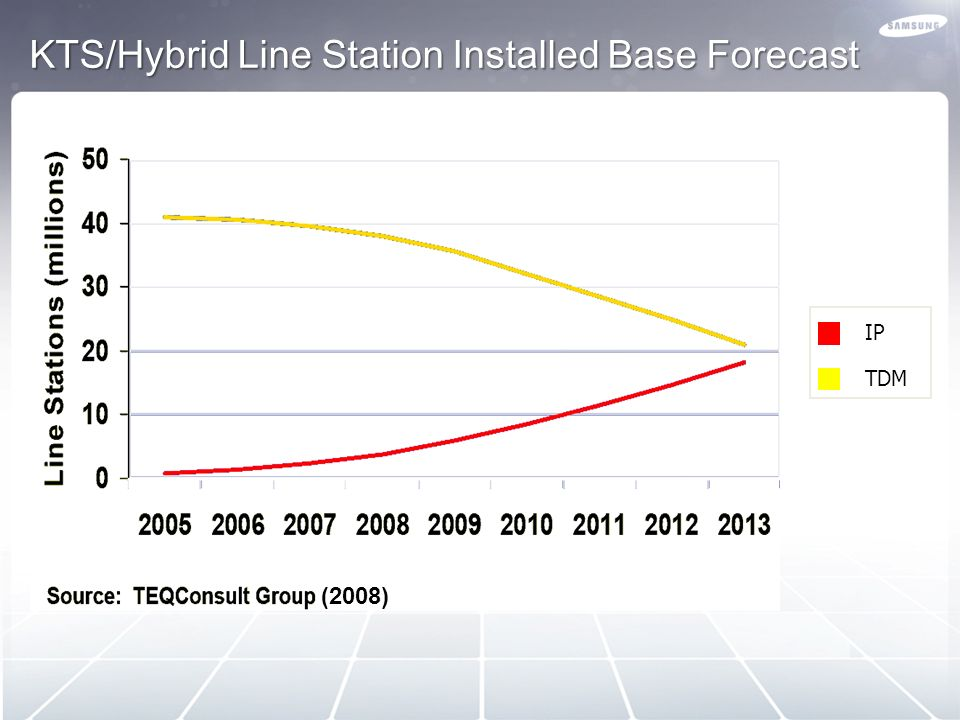 KTS/Hybrid Line Station Installed Base Forecast