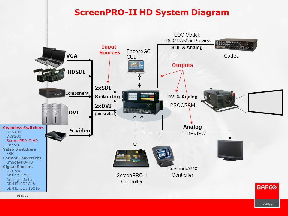 ScreenPRO-II HD System Diagram