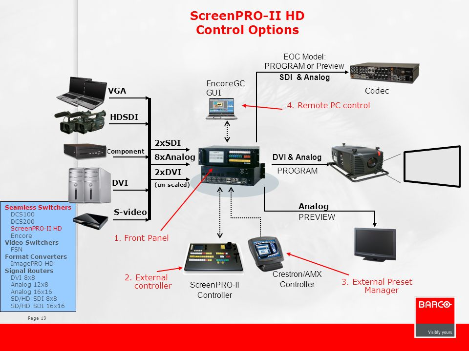 ScreenPRO-II HD Control Options