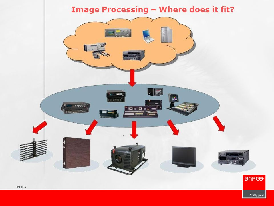 Image Processing – Where does it fit