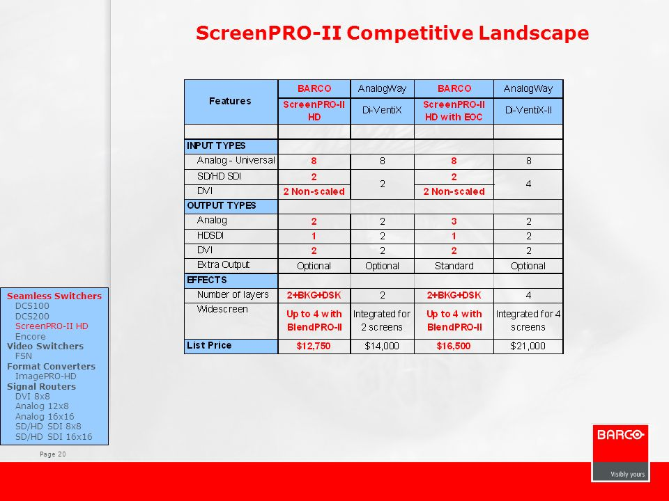 ScreenPRO-II Competitive Landscape